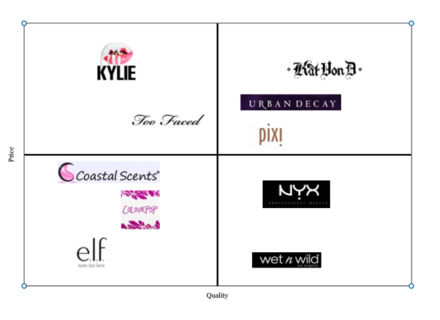 Perceptual map of makeup industry.png