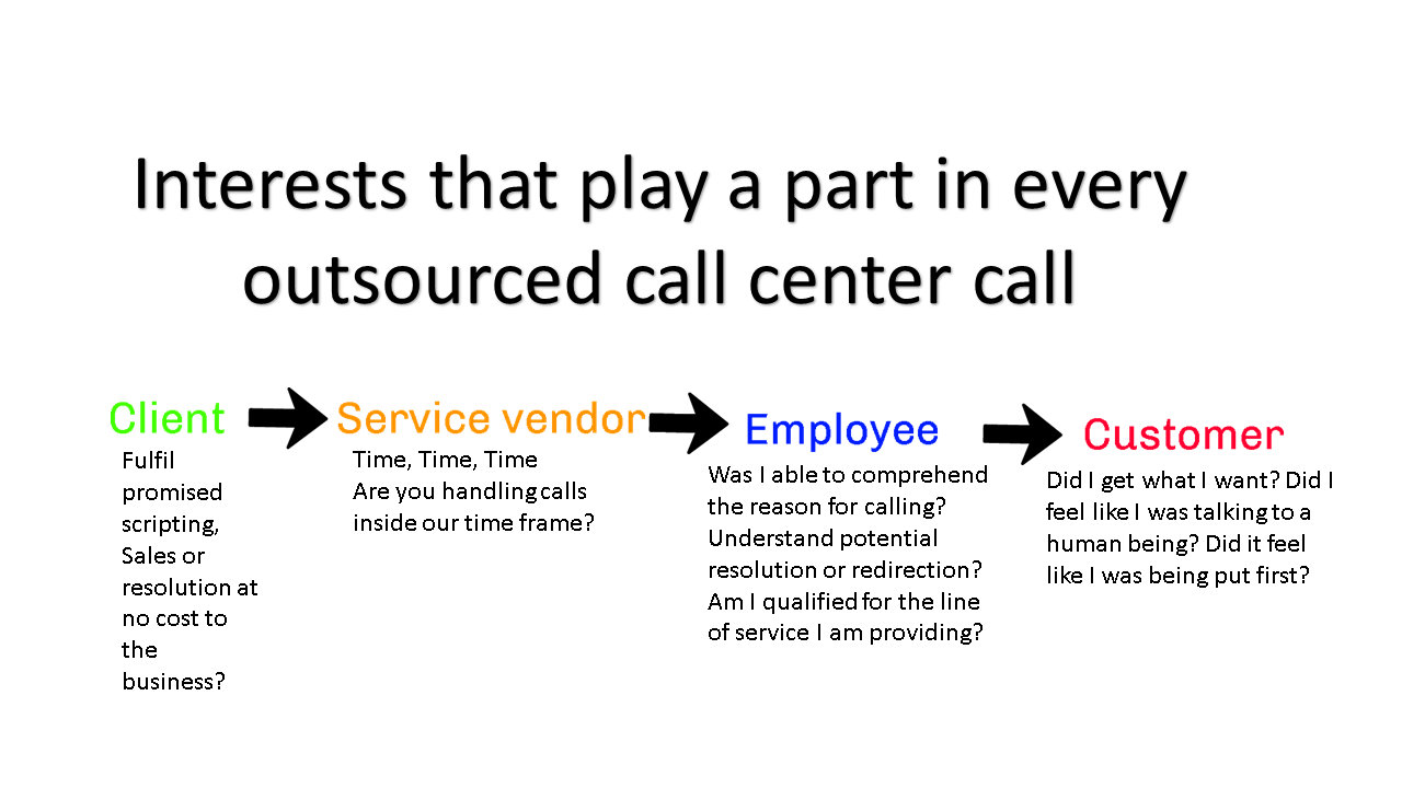 Outsourced call interests.png