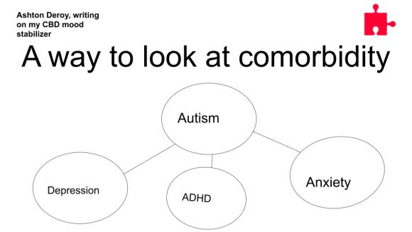 A way to look at comorbidity2